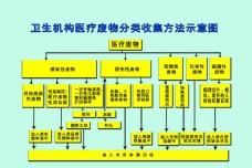 卫生机构医疗废物分类收集方法示