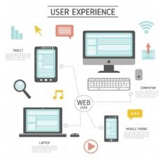 计算机用户体验