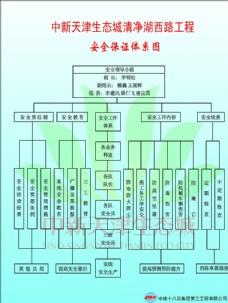 中新天津生态城安全体系图
