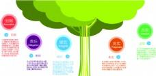 企业文化墙 展板 树形绿色背景墙
